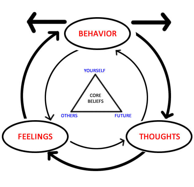 CBT triangle- the connection between thoughts feelings and behavior
